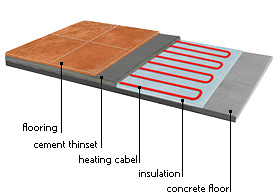 Exceptional Cable Floor Heating